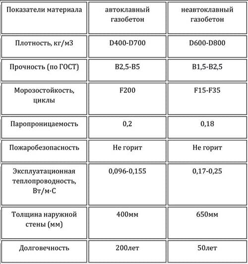 сравнение газобетона