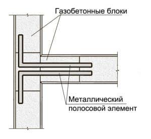 ankerovka