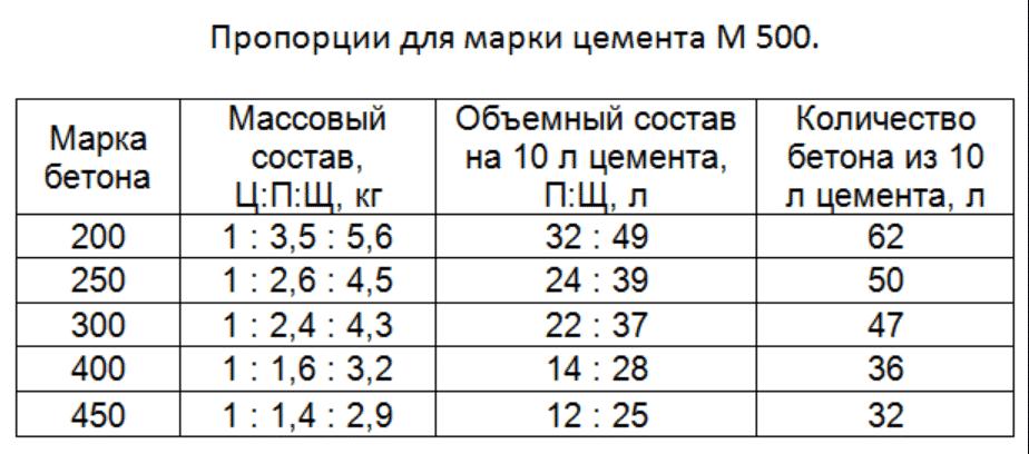 таблица пропорций