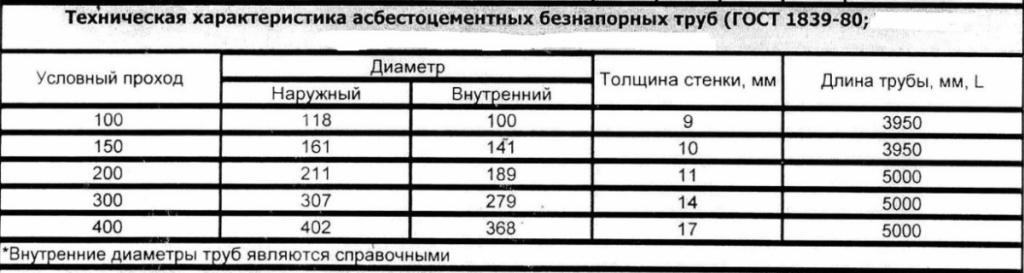 ГОСТ-1839-80