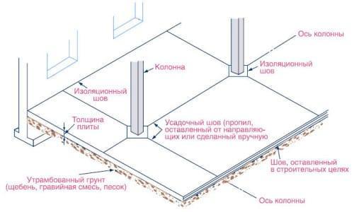 швы в бетоне
