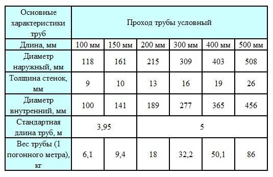 вес труб