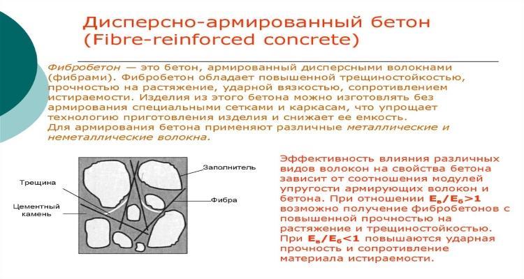 Фибробетон бетон армированный волокнами фибрами как очистить кафельную плитку от старого цементного раствора