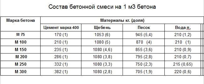 Бетон марка м100 гидрофобизаторы для бетона купить в минске