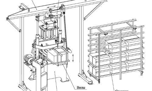 Конструкция вибропресса