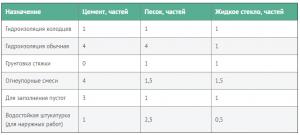 Пропорции смешивания для гидроизоляции