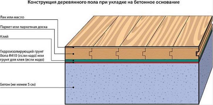 деревянный пол на бетон