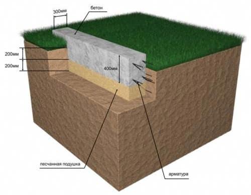 глубина ленточного фундамента