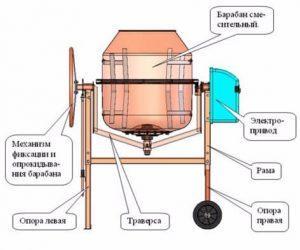 Работа гравитационных бетоносмесителей