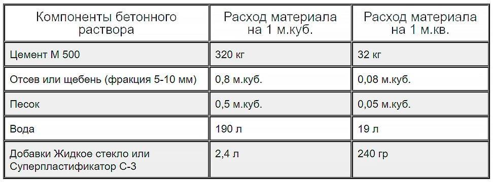 Пропорции раствора с цементом