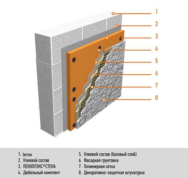Пеноплекс на бетон название строительных растворов
