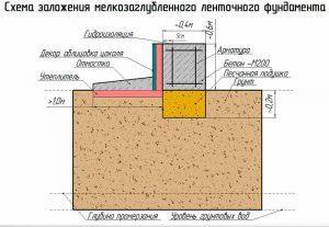 Схема устройства незаглубленного ленточного фундамента