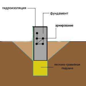 Песчано-гравийная подушка для фундамента