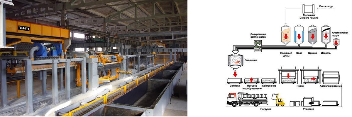 Схема производства ячеистого бетона