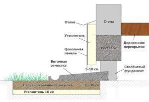 Схема устройства отмостки ленточного фундамента.