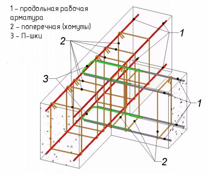 арматура для ленточного фундамента