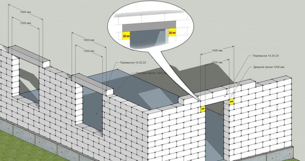 использование бетонных перемычек