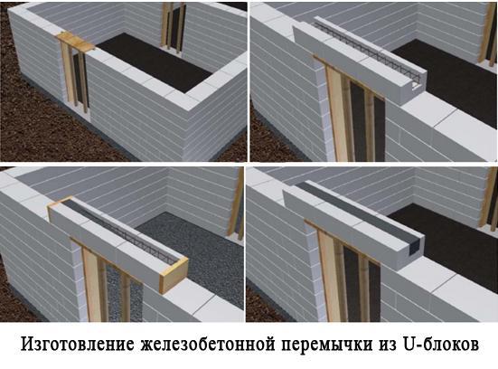 изготовление железобетонной перемычки из блоков