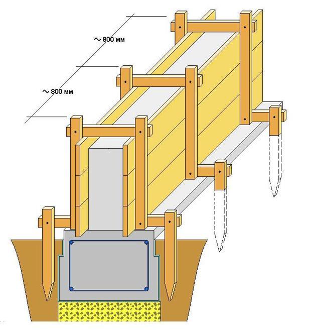 монтаж опалубки ленточного фундамента