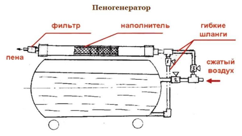 пеногенератор для пенобетона