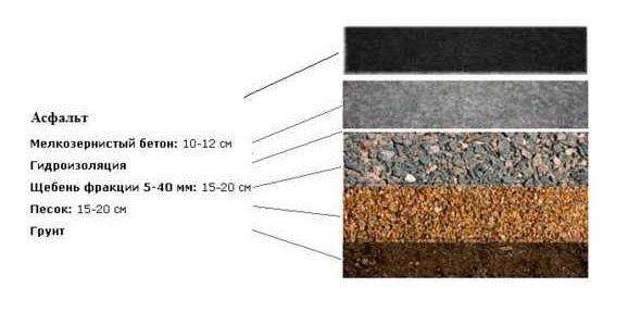 правила укладки асфальта на бетон