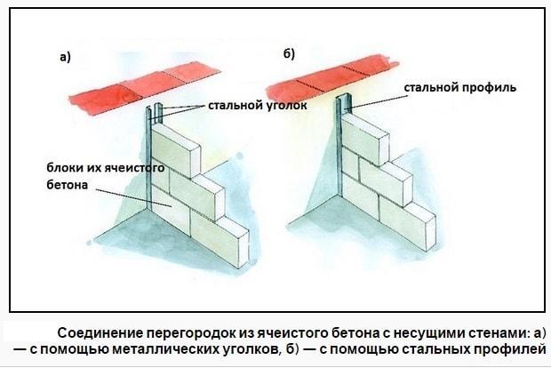 примыкание газобетонных перегородок к стенам