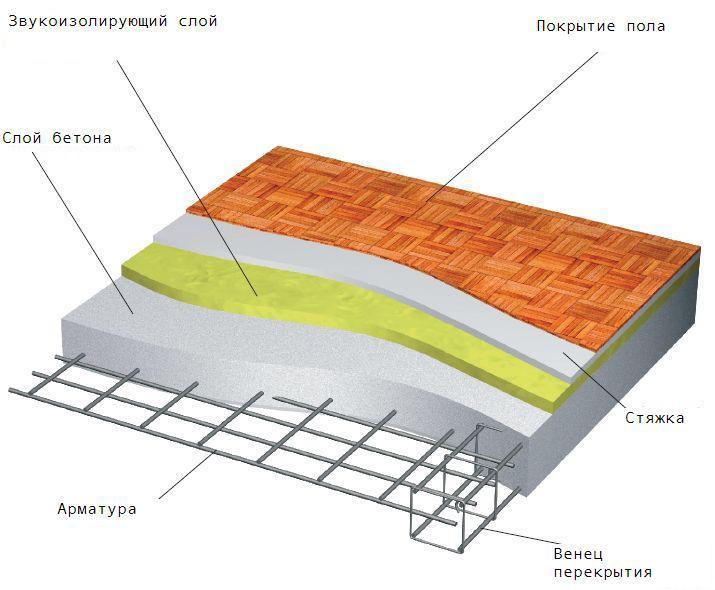схема монолитной плиты перекрытия