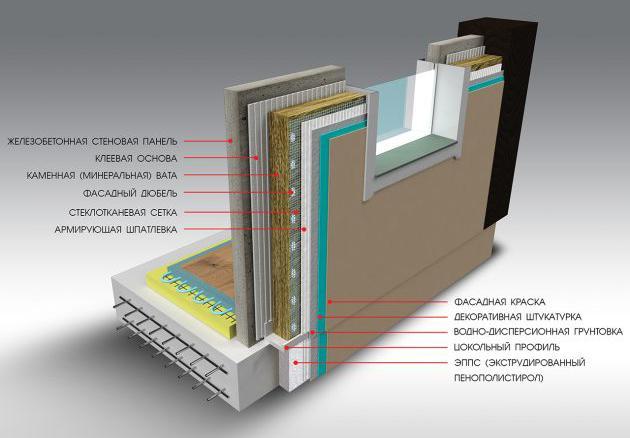 схема стройки из железобетонной стеновой панели