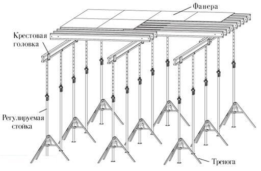 схема устройства опалубки перекрытий