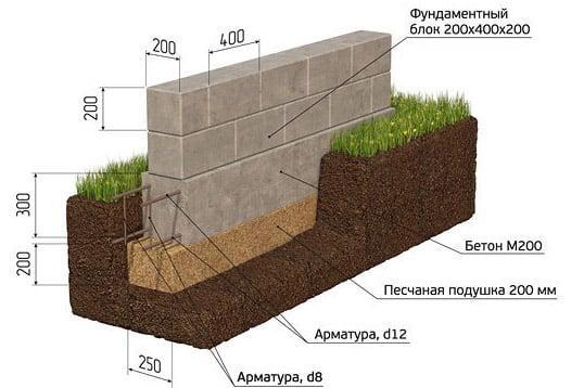строительство из фундаментных железобетонных блоков