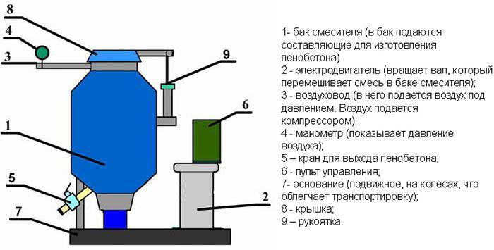 устройство пеногенератора