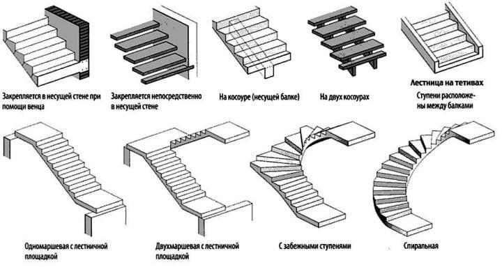 виды железобетонных лестниц