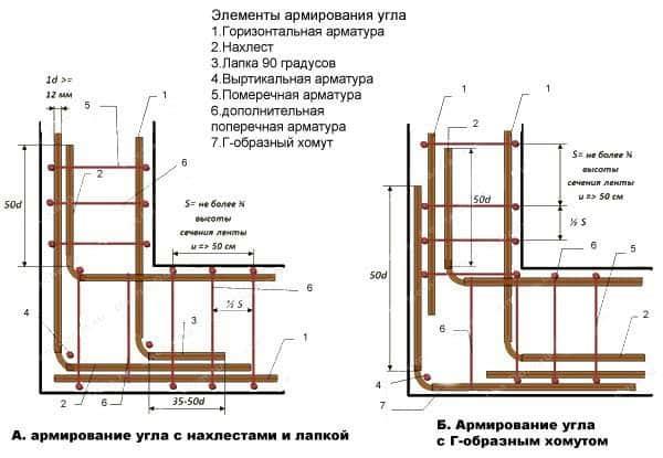 вязка фундамента арматурой