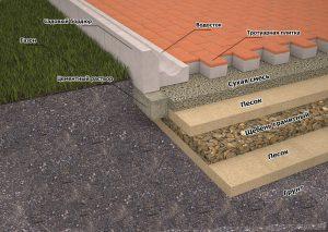Схема устройства песчано-гравийной подушки под тротуарную плитку.