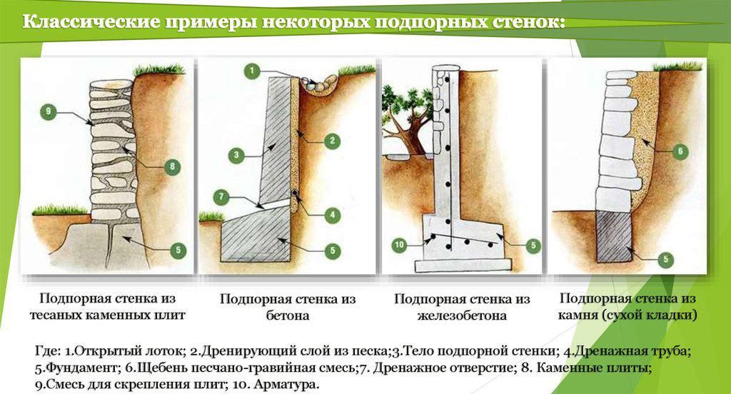 Примеры подпорных стенок из различных материалов