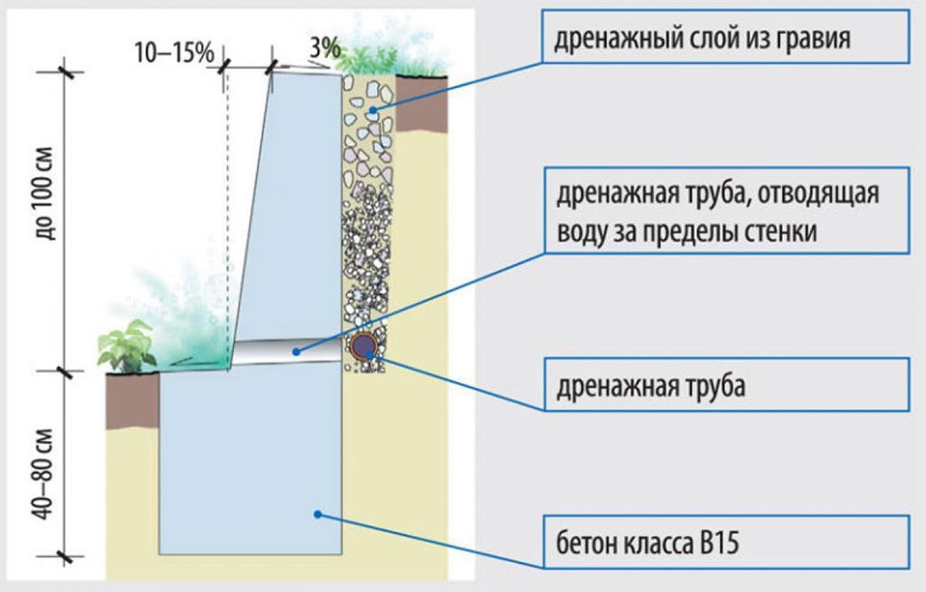 Устройство подпорной стенки из бетона