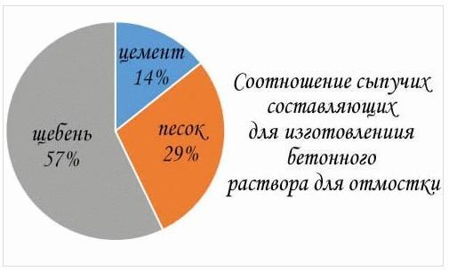Процентное соотношение составляющих для изготовления бетонного раствора