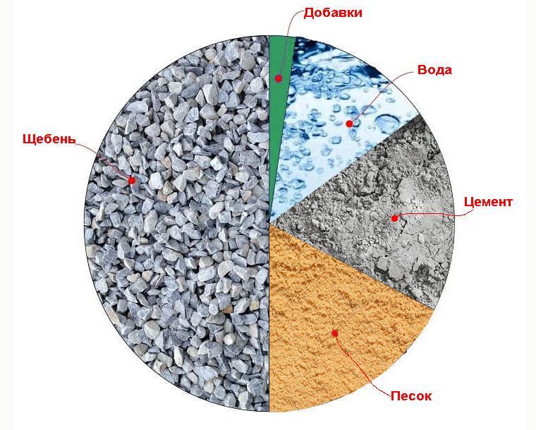 что понадобится для приготовления бетона своими руками