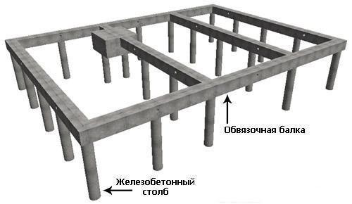 как делают свайно-ленточный фундамент