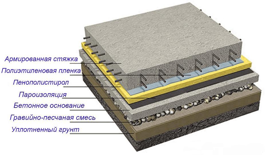 конструкция схема пола по грунту на ленте