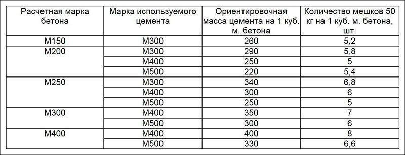 плотность железобетона таблица