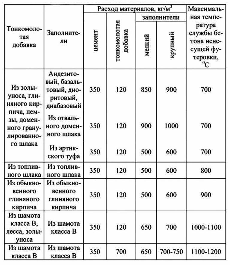 примерный состав растворов на портландцементе