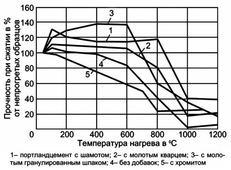прочностные свойства жаростойких бетонов