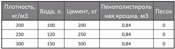 пропорции полистиролбетона