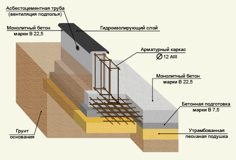 схема ленточно-плитного фундамента