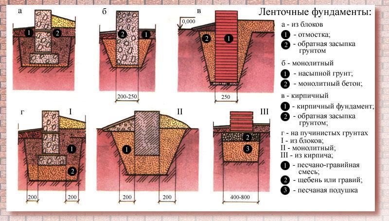 схема выполнения ленточного фундамента