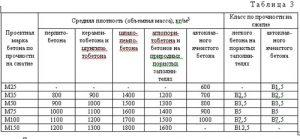 Сравнение плотности таблица