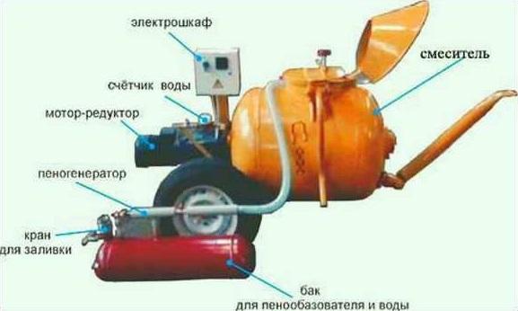 установка для производства пенобетона