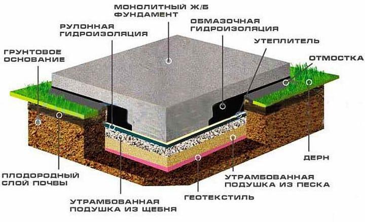 бетонная подушка под фундамент схема