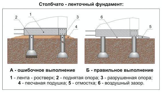 изготовление столбчато-ленточного фундамента